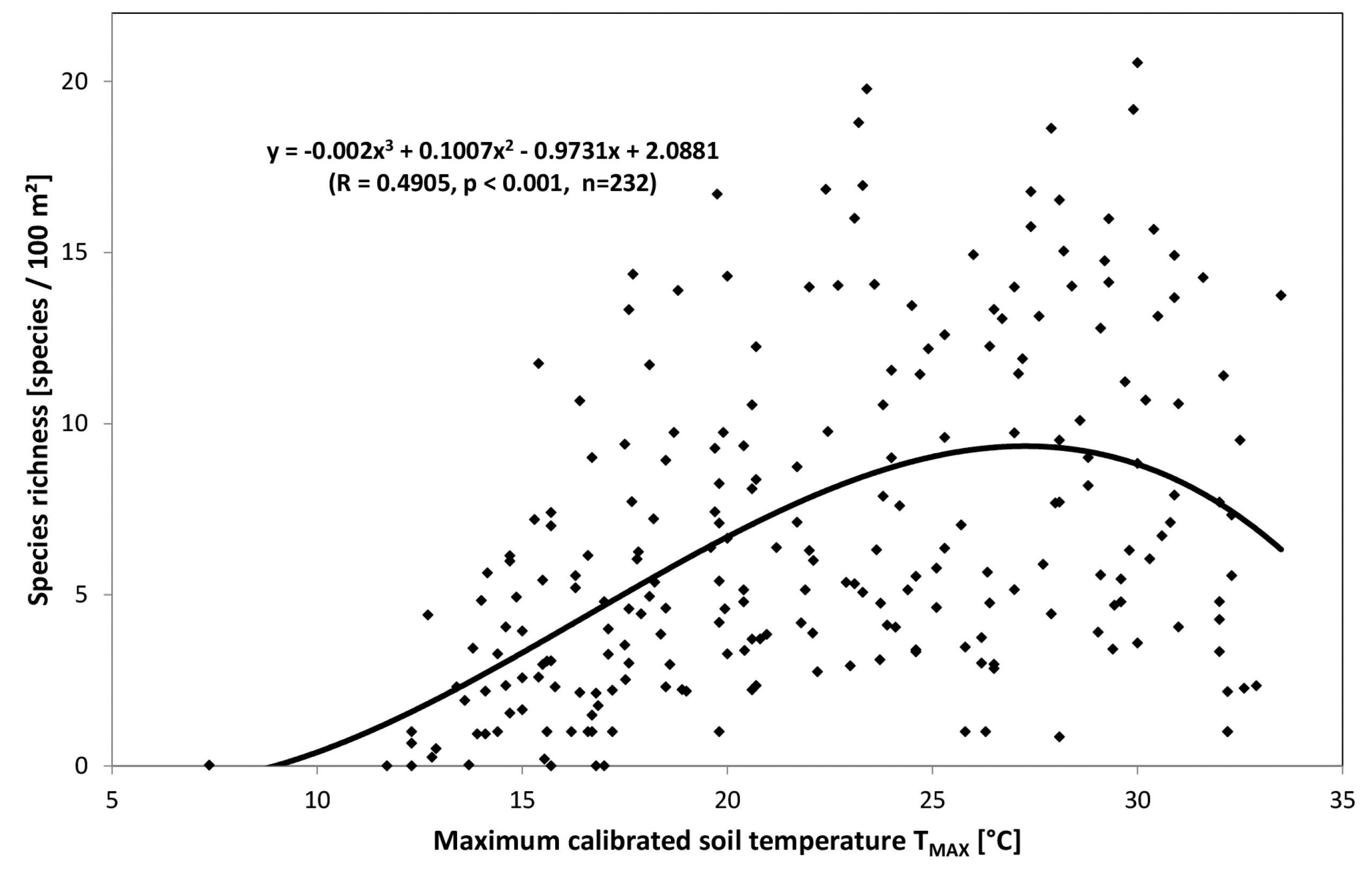 Dependency of species richness from maximum calibrated soil temperature
