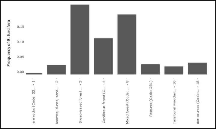 Bodenzoologie Edaphobase bar charts